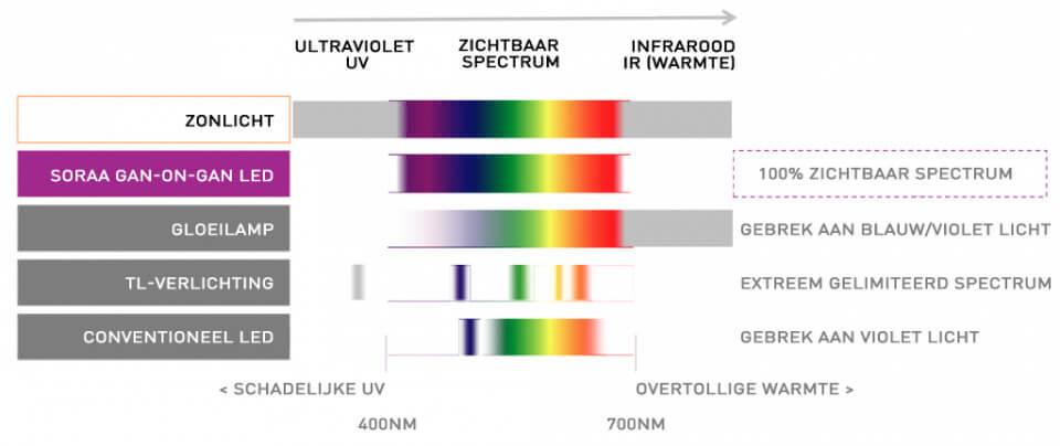 Full Spectrum Led-verlichting GaN-on-GaN vergelijking