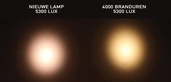 Kleurafwijking bij led-verlichting na 6000 uur